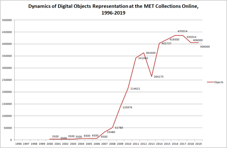 * Diagram is based on the statistics at the Met web-site and it's snapshots on WayBack Machine