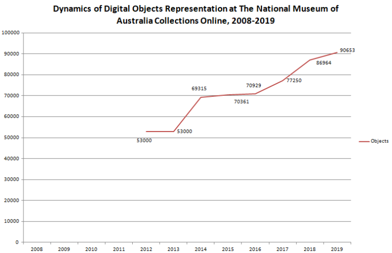 * Diagram is based on the statistics at the Museum's web-site and it's snapshots on WayBack Machine